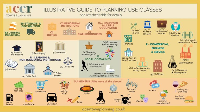 Illustrative Guide to Planning Use Classes